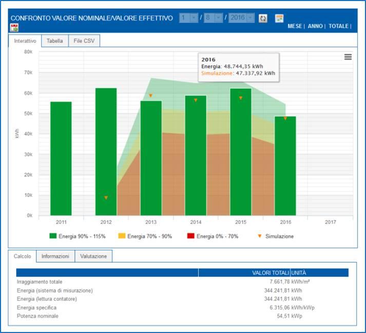 Screenshot Monitoraggio